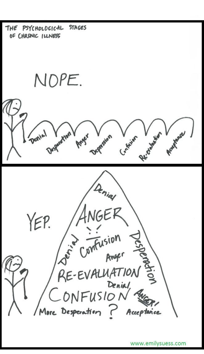 stages-of-chronic-illness